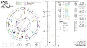 astrolog horoskop